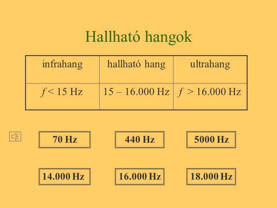 Hallható hangok f > 16.000 Hz 15 – 16.000 Hz f < 15 Hz ultrahang