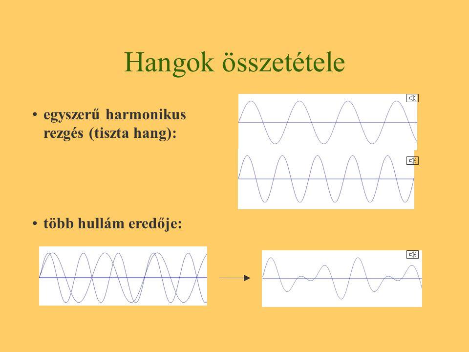 Hangok összetétele egyszerű harmonikus rezgés (tiszta hang):