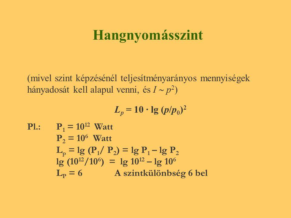 Hangnyomásszint (mivel szint képzésénél teljesítményarányos mennyiségek hányadosát kell alapul venni, és I  p2)