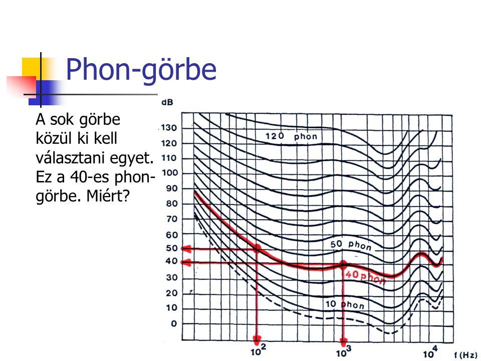 Phon-görbe A sok görbe közül ki kell választani egyet. Ez a 40-es phon-görbe. Miért