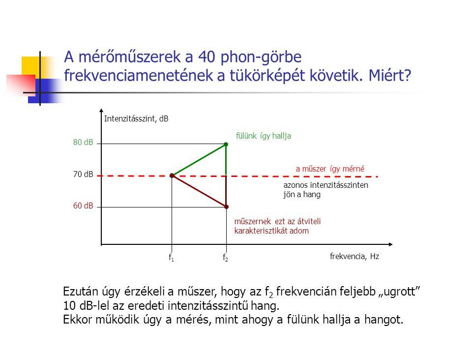A mérőműszerek a 40 phon-görbe frekvenciamenetének a tükörképét követik. Miért