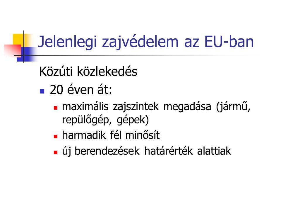 Jelenlegi zajvédelem az EU-ban