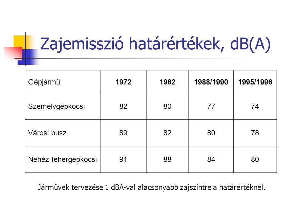 Zajemisszió határértékek, dB(A)