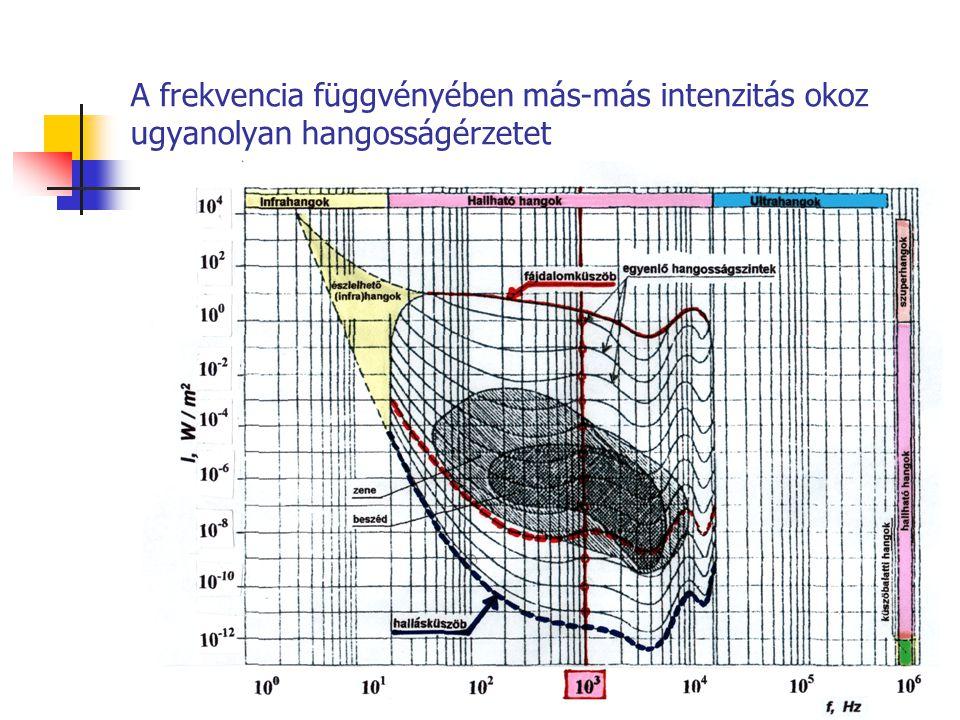 A frekvencia függvényében más-más intenzitás okoz ugyanolyan hangosságérzetet