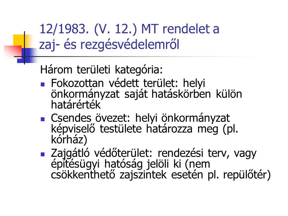 12/1983. (V. 12.) MT rendelet a zaj- és rezgésvédelemről