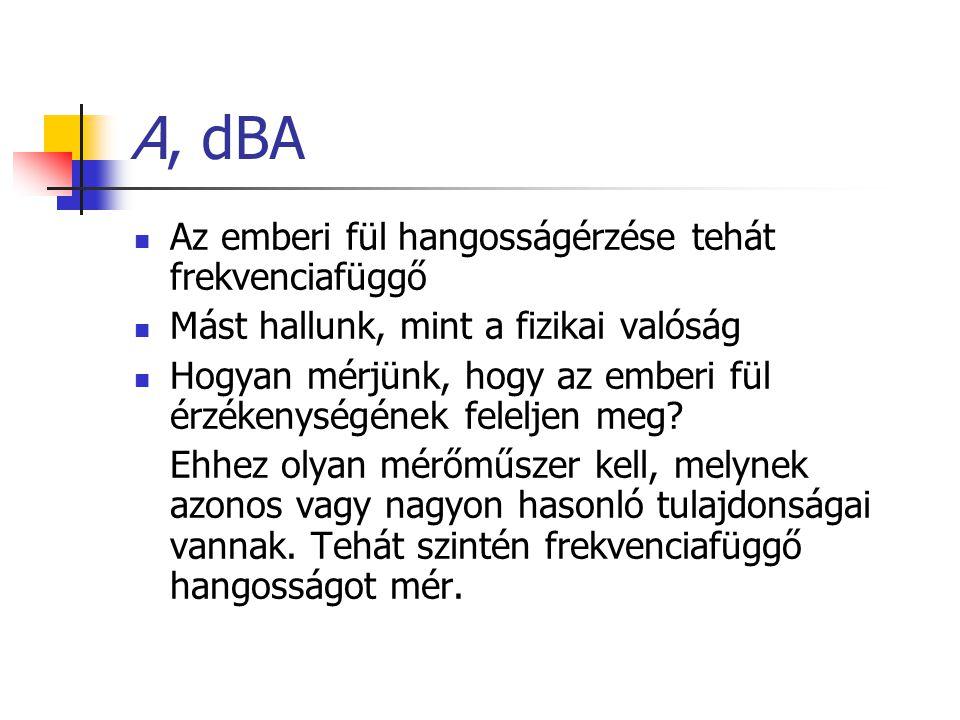 A, dBA Az emberi fül hangosságérzése tehát frekvenciafüggő