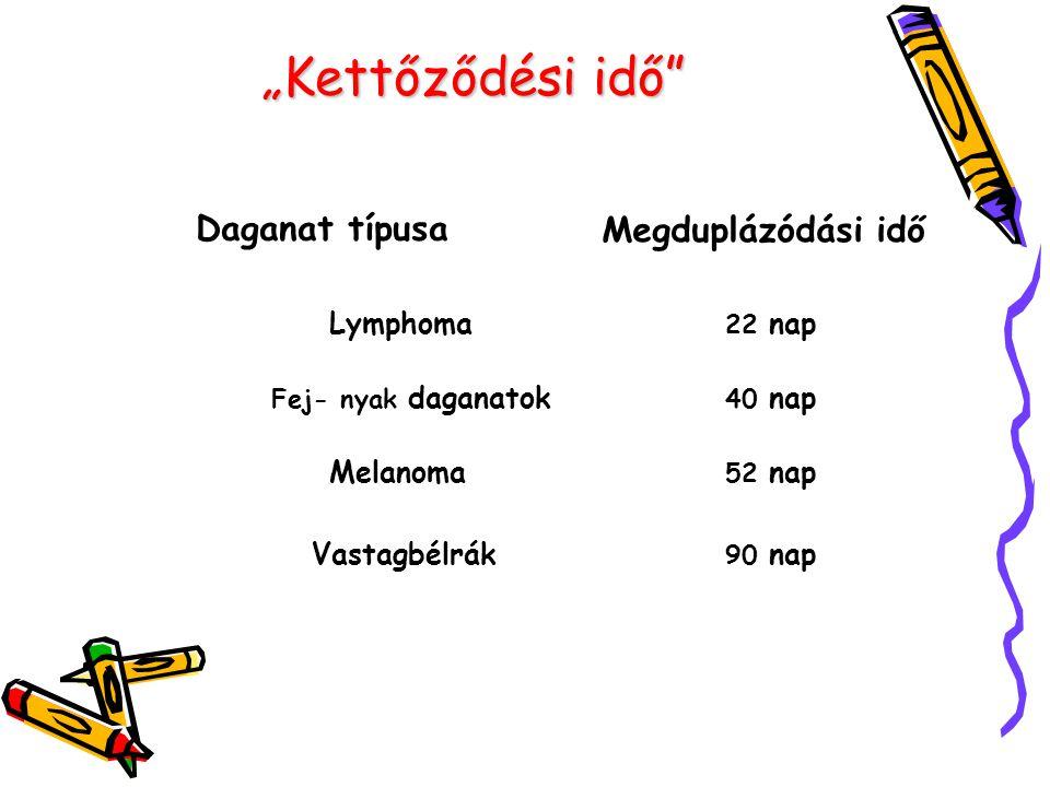 """""""Kettőződési idő Daganat típusa Megduplázódási idő Lymphoma Melanoma"""