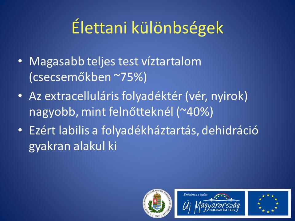 Élettani különbségek Magasabb teljes test víztartalom (csecsemőkben ~75%)
