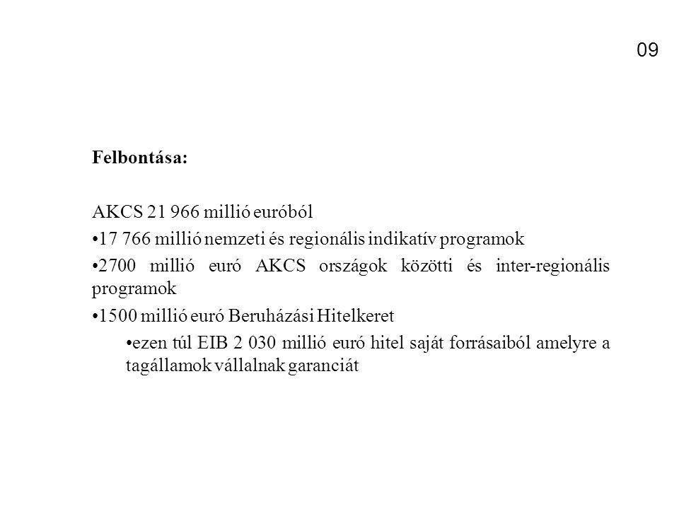 09 Felbontása: AKCS 21 966 millió euróból