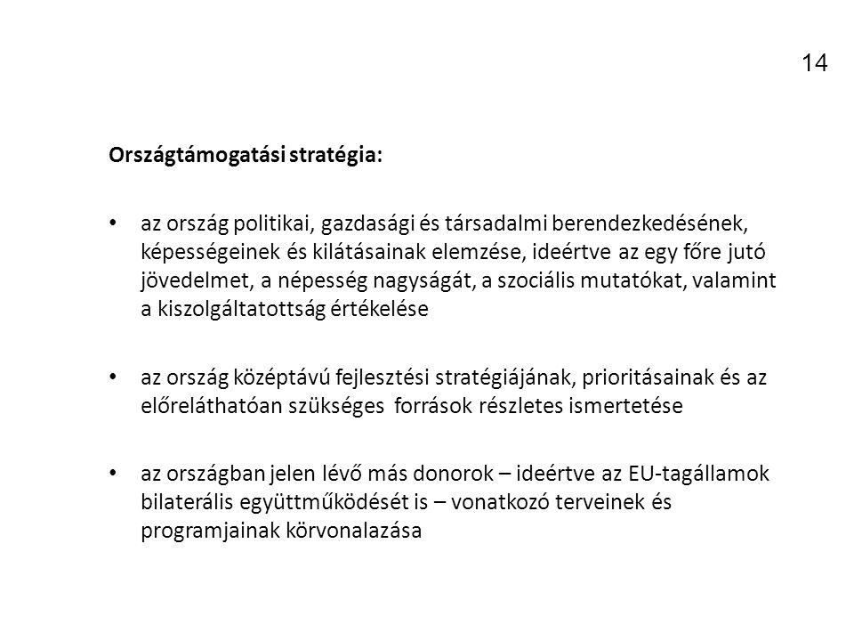 14 Országtámogatási stratégia: