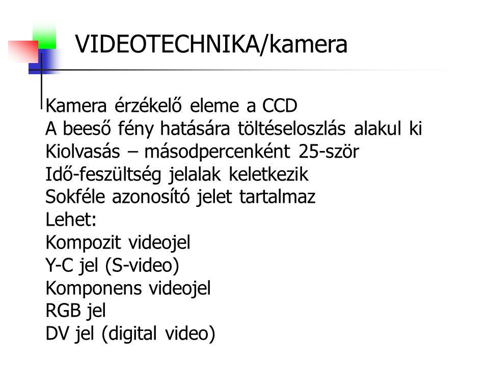 VIDEOTECHNIKA/kamera