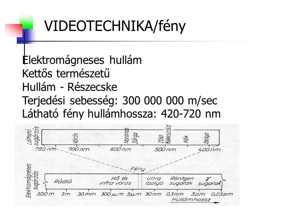 VIDEOTECHNIKA/fény Elektromágneses hullám Kettős természetű