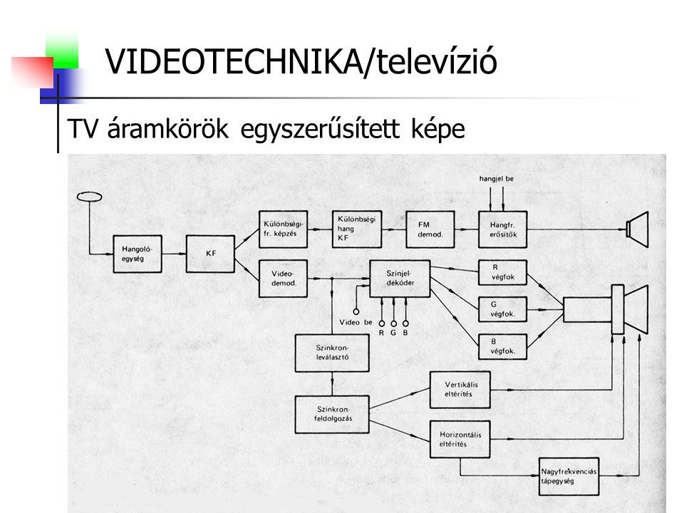 VIDEOTECHNIKA/televízió