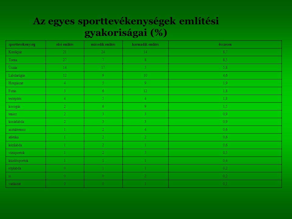 Az egyes sporttevékenységek említési gyakoriságai (%)