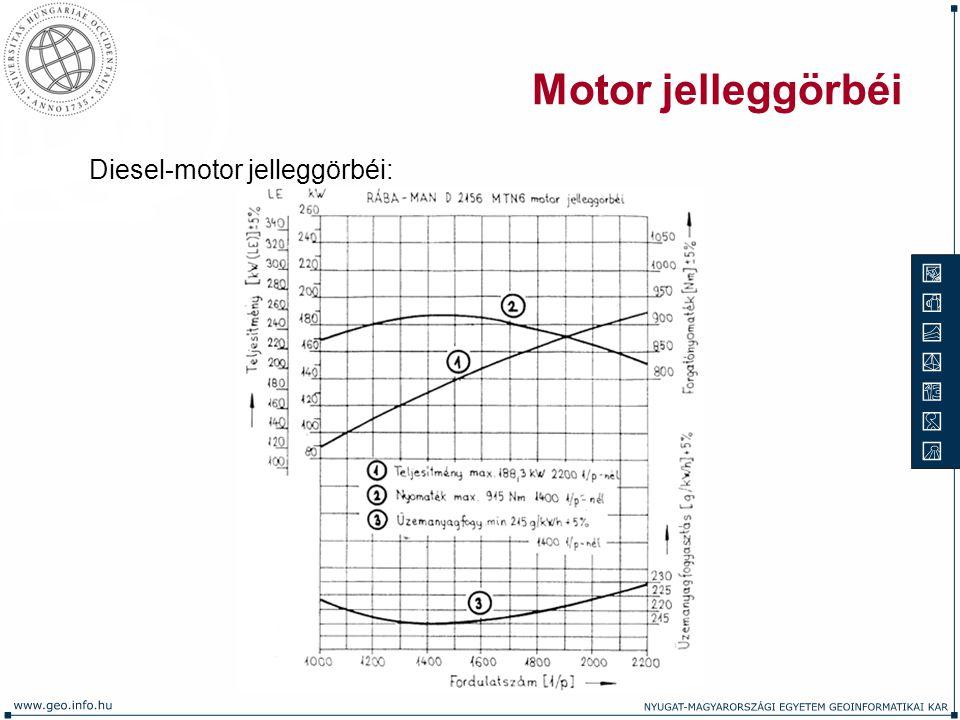 Motor jelleggörbéi Diesel-motor jelleggörbéi: