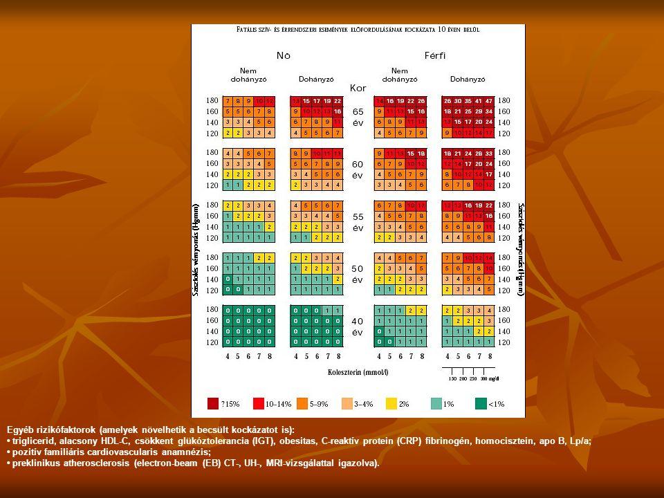 Egyéb rizikófaktorok (amelyek növelhetik a becsült kockázatot is): • triglicerid, alacsony HDL-C, csökkent glükóztolerancia (IGT), obesitas, C-reaktív protein (CRP) fibrinogén, homocisztein, apo B, Lp/a; • pozitív familiáris cardiovascularis anamnézis; • preklinikus atherosclerosis (electron-beam (EB) CT-, UH-, MRI-vizsgálattal igazolva).