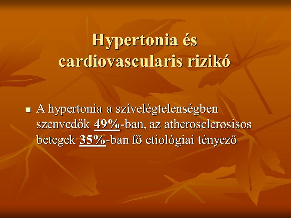Hypertonia és cardiovascularis rizikó