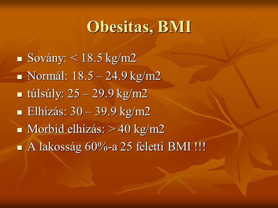 Obesitas, BMI Sovány: < 18.5 kg/m2 Normál: 18.5 – 24.9 kg/m2