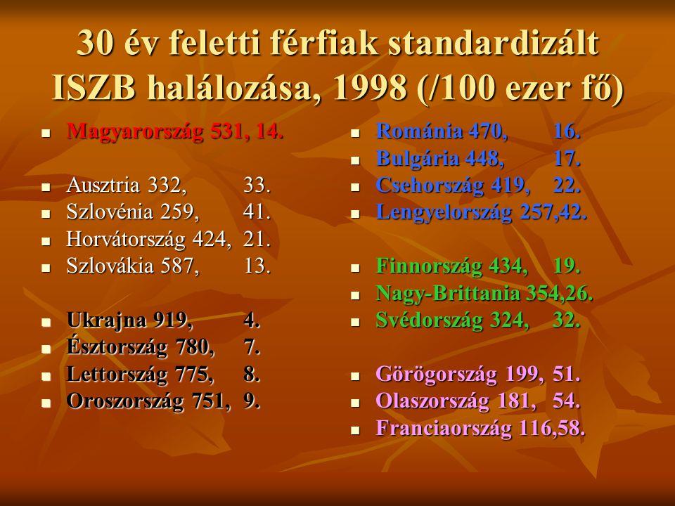 30 év feletti férfiak standardizált ISZB halálozása, 1998 (/100 ezer fő)