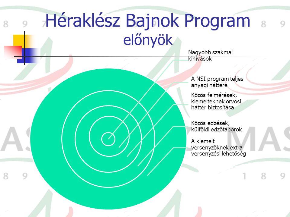 Héraklész Bajnok Program előnyök