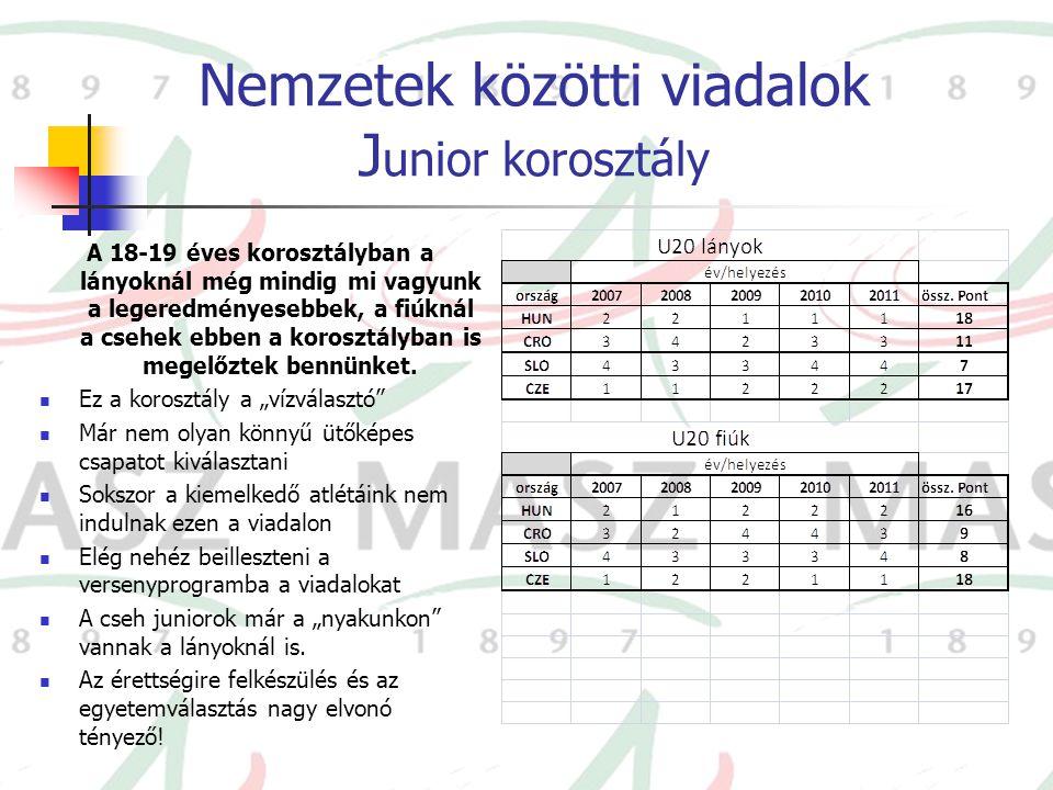 Nemzetek közötti viadalok Junior korosztály