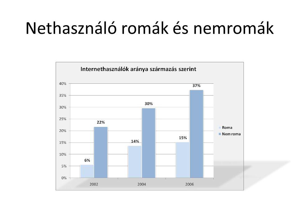 Nethasználó romák és nemromák