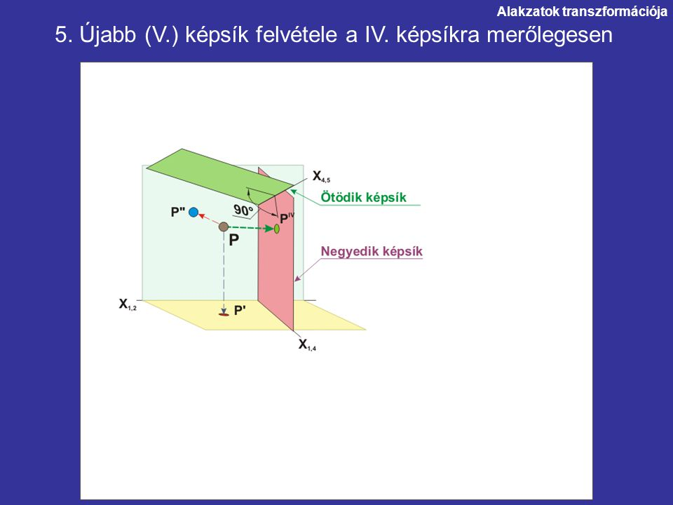 5. Újabb (V.) képsík felvétele a IV. képsíkra merőlegesen