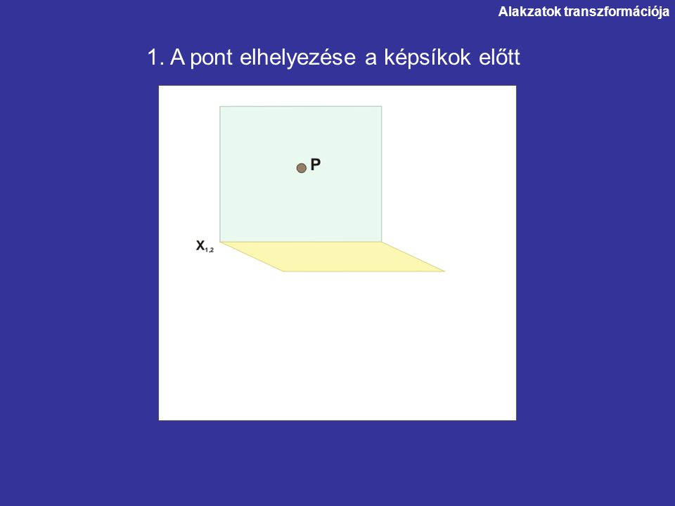 1. A pont elhelyezése a képsíkok előtt