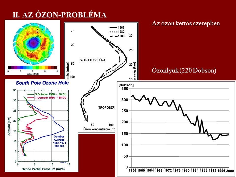 II. AZ ÓZON-PROBLÉMA Az ózon kettős szerepben Ózonlyuk (220 Dobson)
