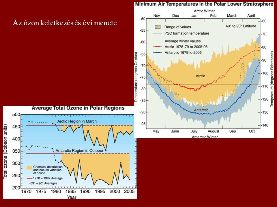 Az ózon keletkezés és évi menete