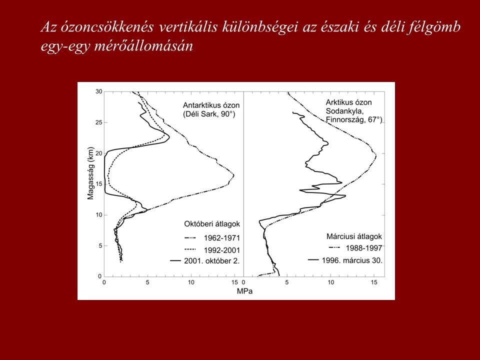 Az ózoncsökkenés vertikális különbségei az északi és déli félgömb