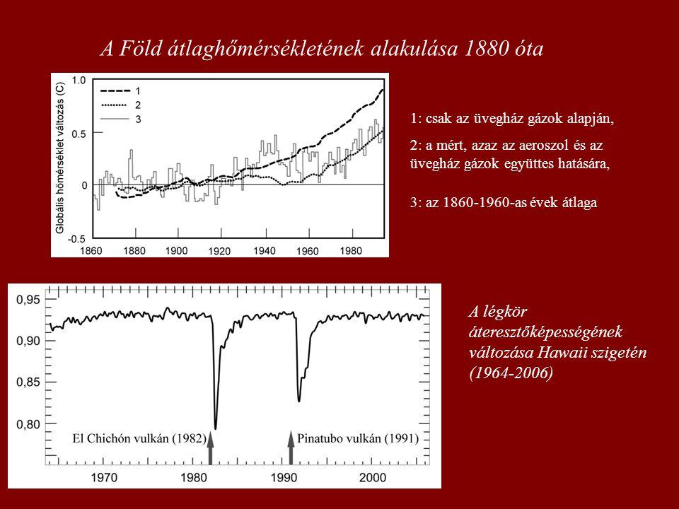 A Föld átlaghőmérsékletének alakulása 1880 óta