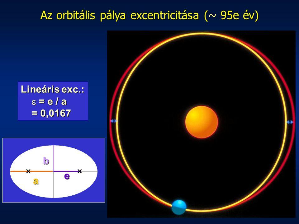 Az orbitális pálya excentricitása (~ 95e év)