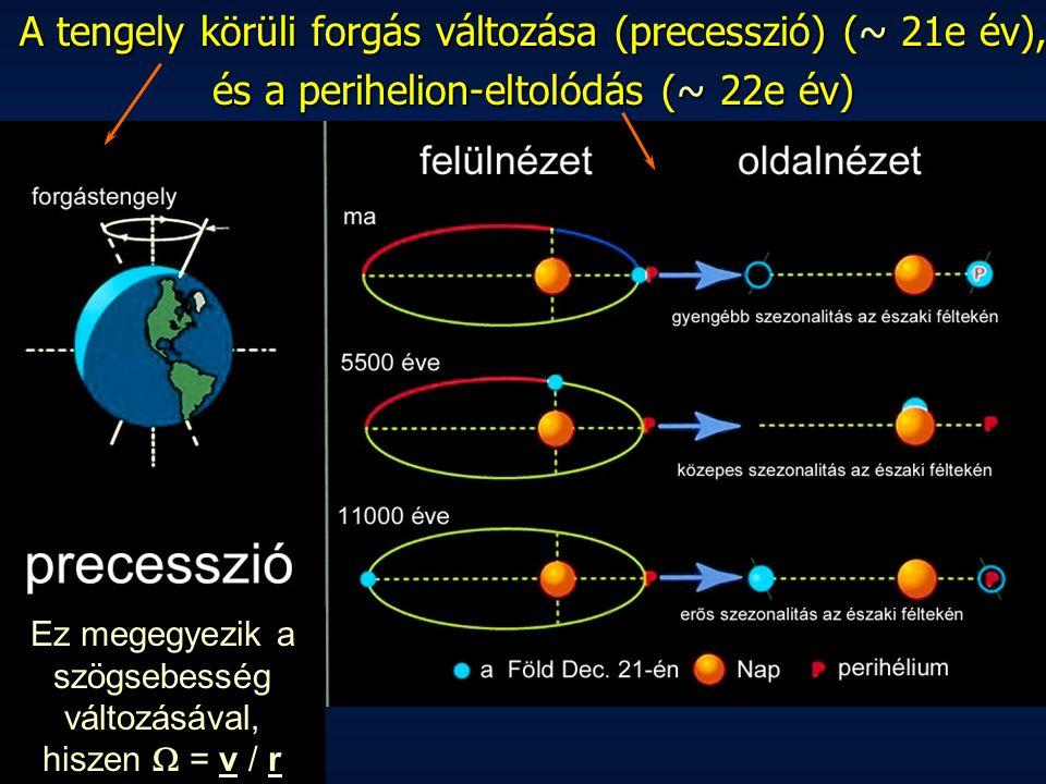 A tengely körüli forgás változása (precesszió) (~ 21e év),