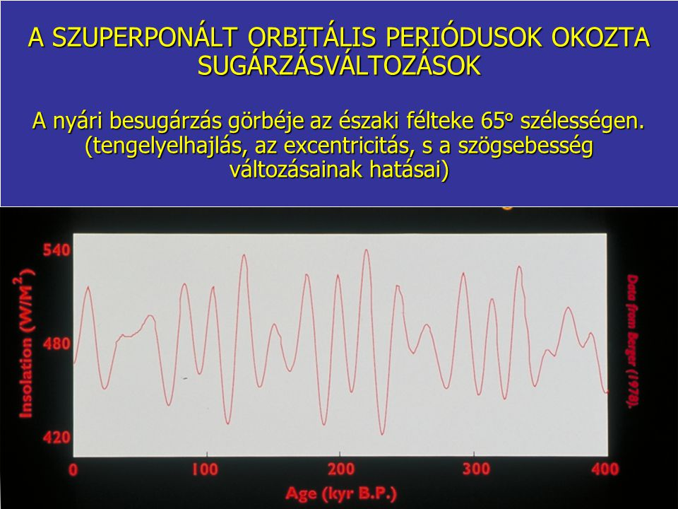 A SZUPERPONÁLT ORBITÁLIS PERIÓDUSOK OKOZTA SUGÁRZÁSVÁLTOZÁSOK A nyári besugárzás görbéje az északi félteke 65o szélességen.