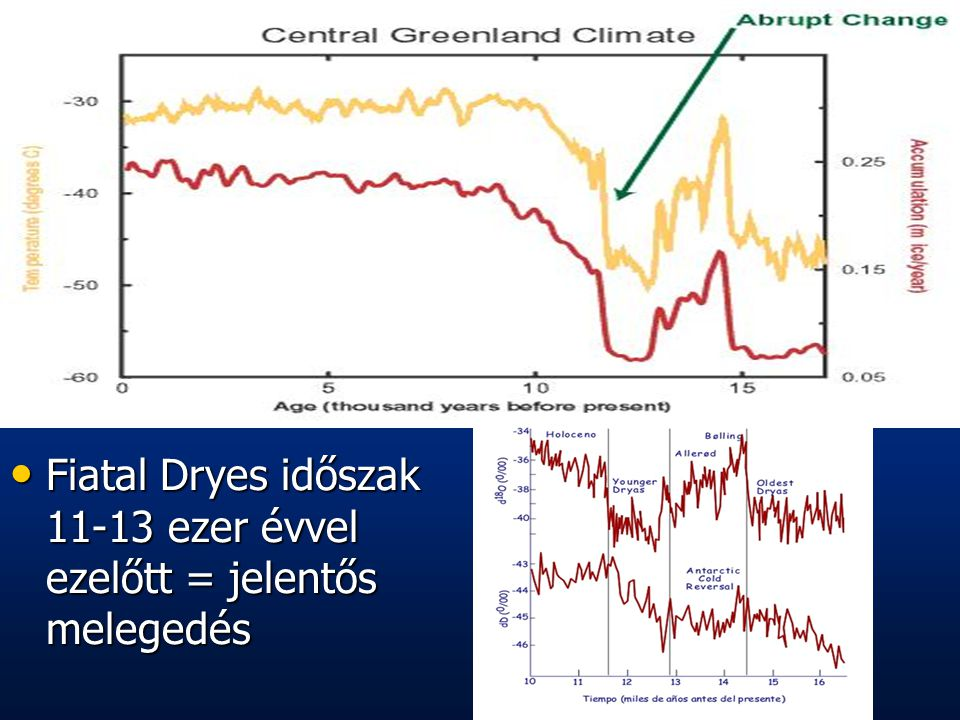 Fiatal Dryes időszak 11-13 ezer évvel ezelőtt = jelentős melegedés