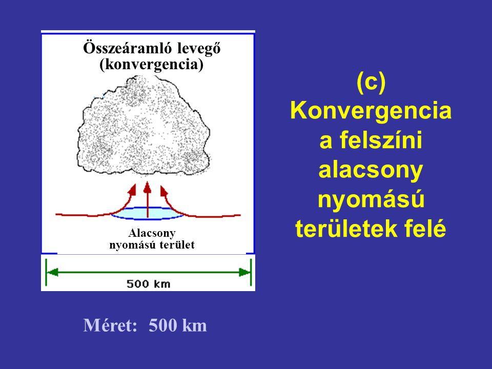 (c) Konvergencia a felszíni alacsony nyomású területek felé