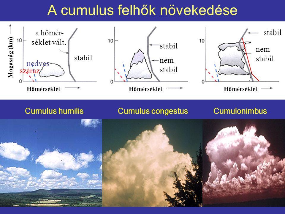 A cumulus felhők növekedése