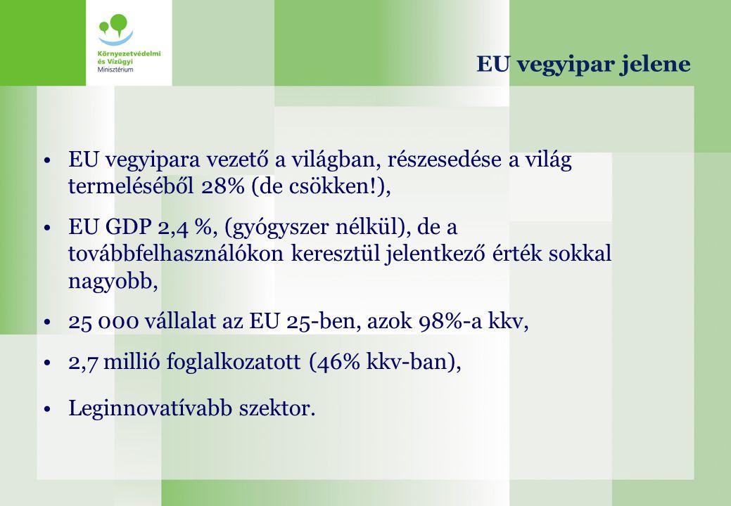 EU vegyipar jelene EU vegyipara vezető a világban, részesedése a világ termeléséből 28% (de csökken!),