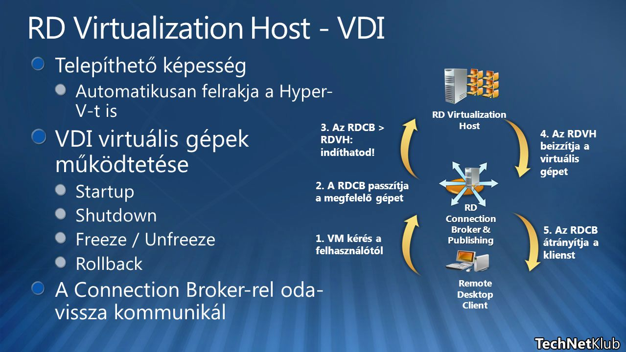 RD Virtualization Host - VDI