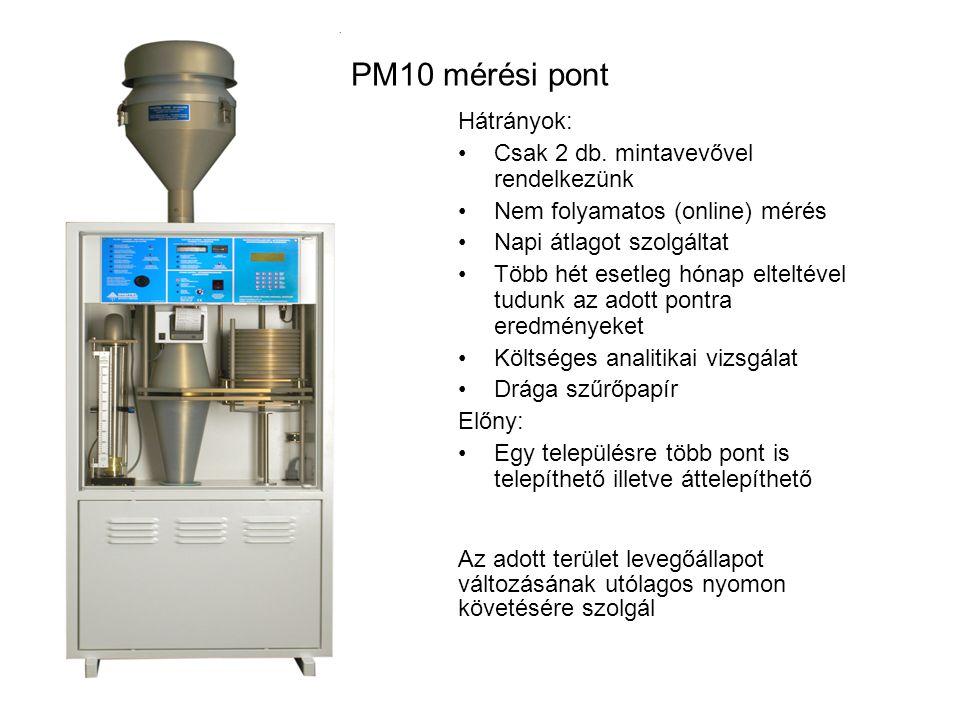 PM10 mérési pont Hátrányok: Csak 2 db. mintavevővel rendelkezünk