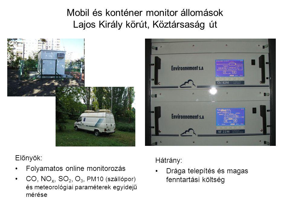 Mobil és konténer monitor állomások Lajos Király körút, Köztársaság út