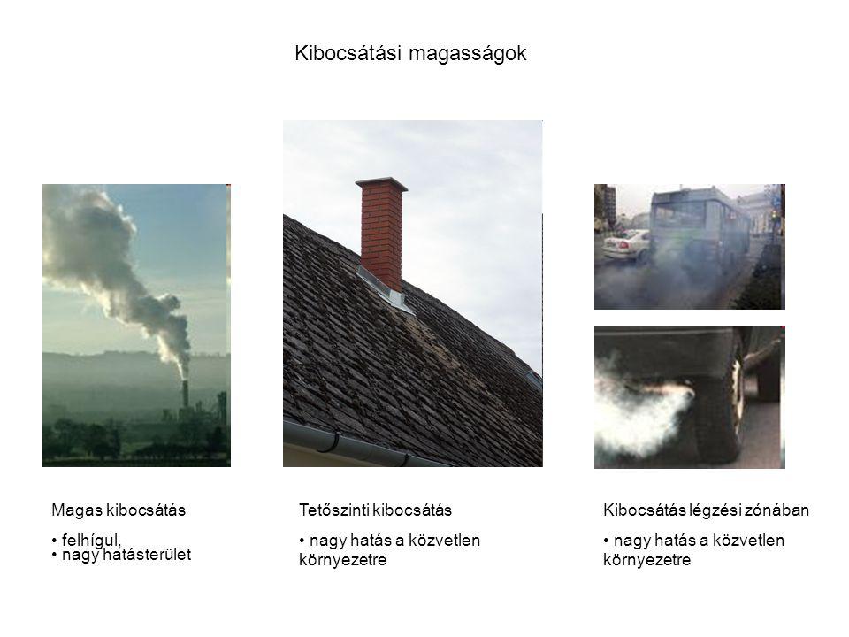 Kibocsátási magasságok