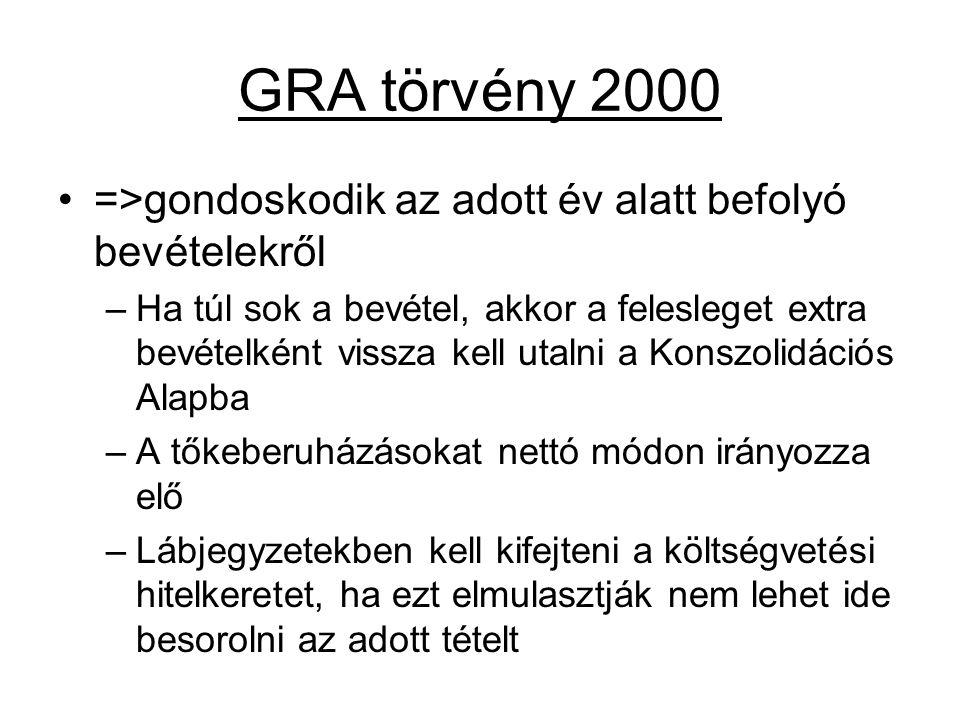 GRA törvény 2000 =>gondoskodik az adott év alatt befolyó bevételekről.