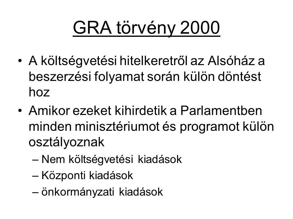 GRA törvény 2000 A költségvetési hitelkeretről az Alsóház a beszerzési folyamat során külön döntést hoz.