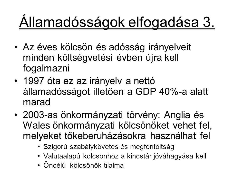 Államadósságok elfogadása 3.