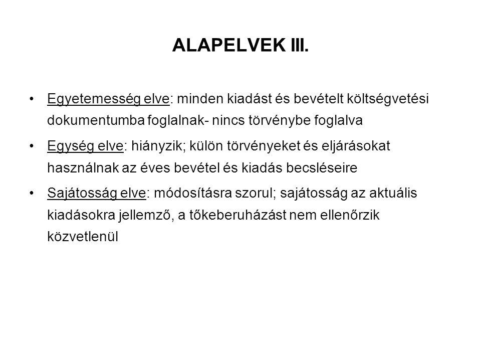 ALAPELVEK III. Egyetemesség elve: minden kiadást és bevételt költségvetési dokumentumba foglalnak- nincs törvénybe foglalva.