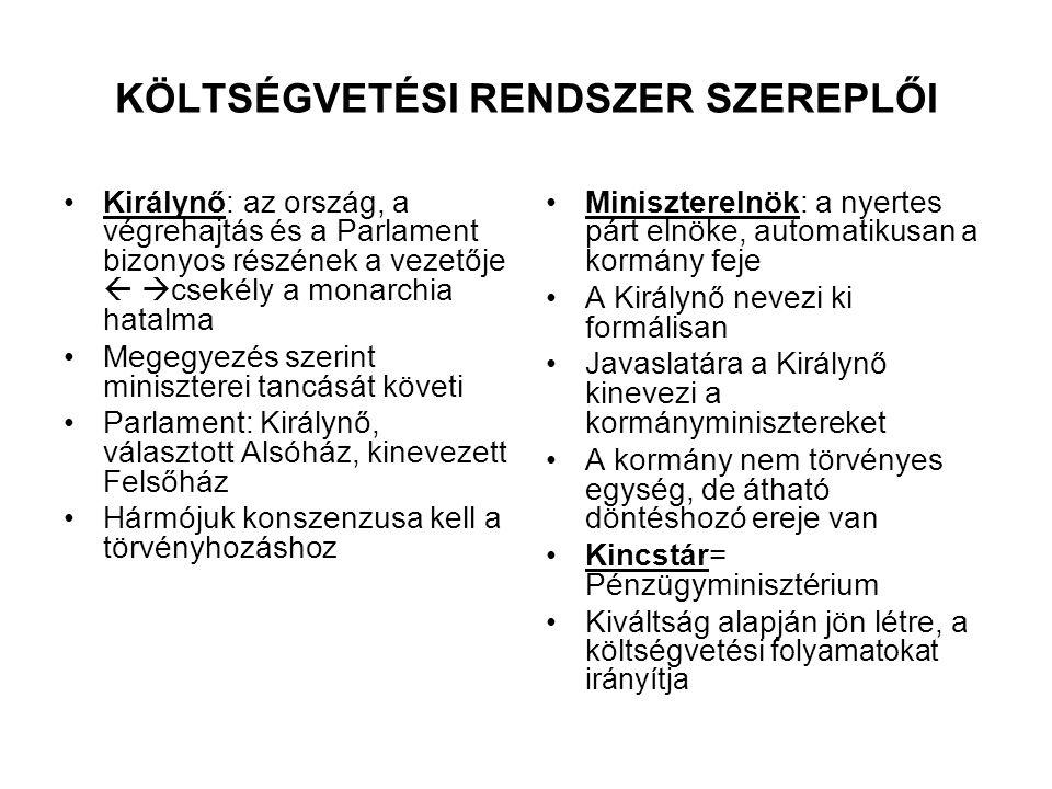 KÖLTSÉGVETÉSI RENDSZER SZEREPLŐI