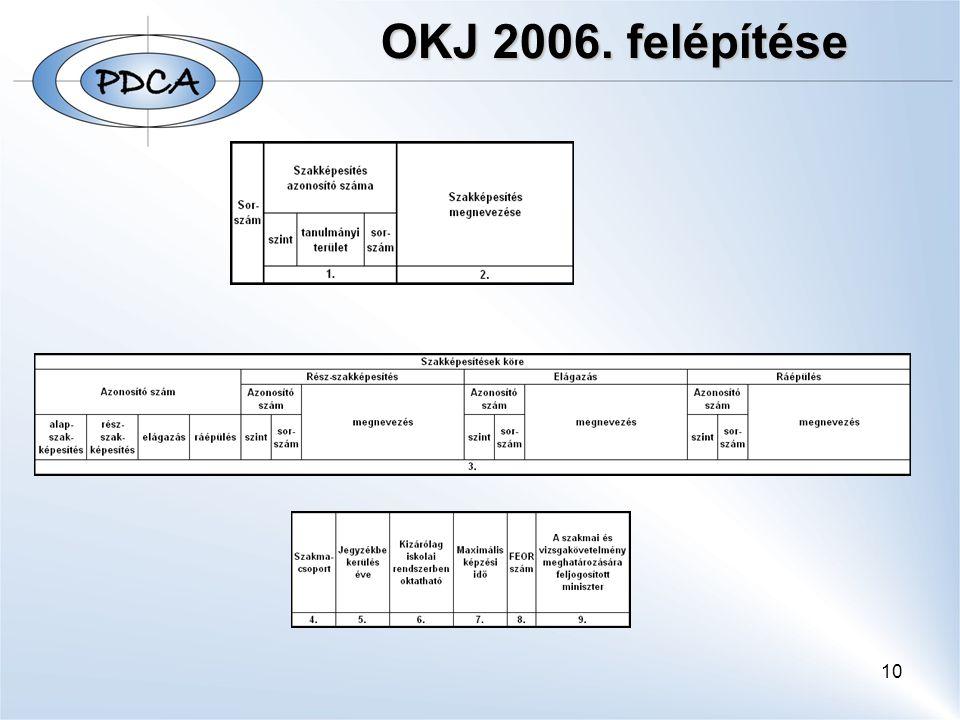 OKJ 2006. felépítése