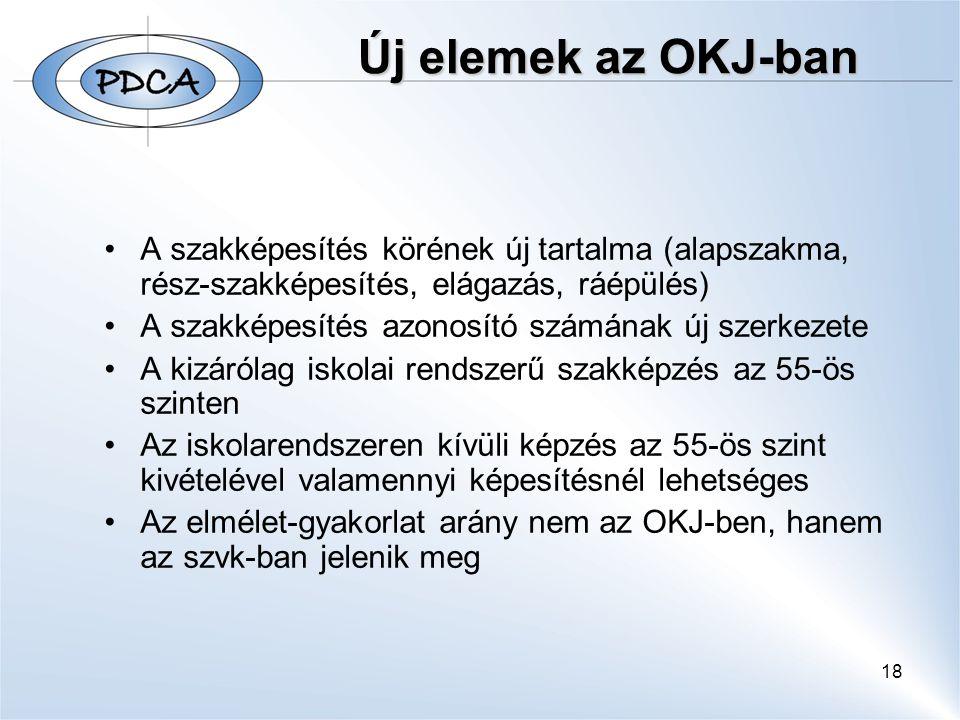 Új elemek az OKJ-ban A szakképesítés körének új tartalma (alapszakma, rész-szakképesítés, elágazás, ráépülés)